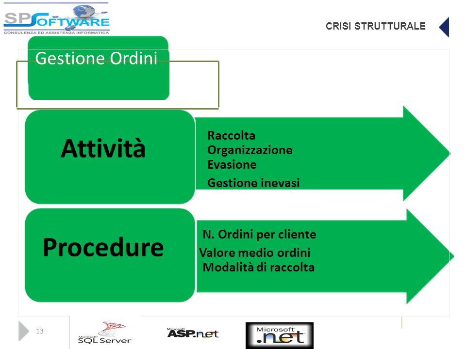 CRISI STRUTTURALE Gestione Ordini Raccolta Attività Organizzazione Evasione Gestione inevasi N.