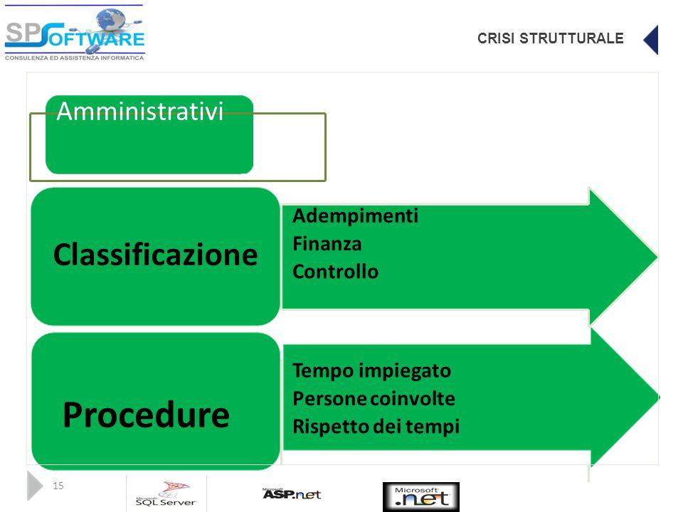 CRISI STRUTTURALE Amministrativi Adempimenti Finanza Classificazione Controllo Tempo impiegato Persone coinvolte Procedure Rispetto dei tempi 15