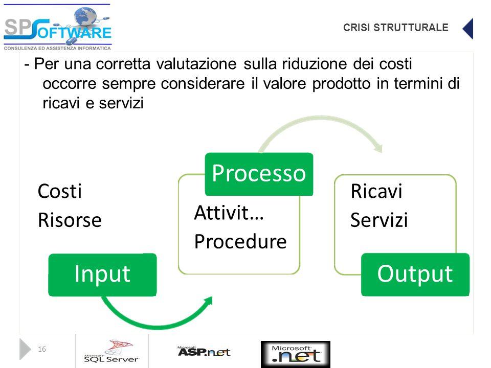 CRISI STRUTTURALE - Per una corretta valutazione sulla riduzione dei costi occorre sempre considerare il valore prodotto in termini di ricavi e servizi Processo Costi Ricavi Attivit… Risorse Servizi Procedure InputOutput 16