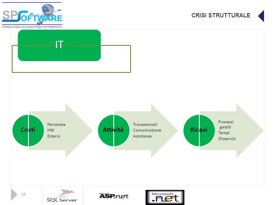 CRISI STRUTTURALE IT Processi Personale Transazionali gestiti CostiAttivitàRicavi HW Comunicazione Tempi Esterni Assistenza Disservizi 19