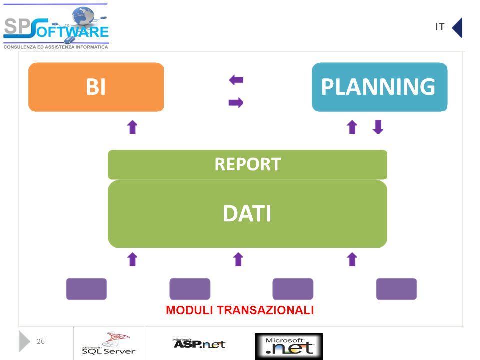 IT BIPLANNING REPORT DATI MODULI TRANSAZIONALI 26