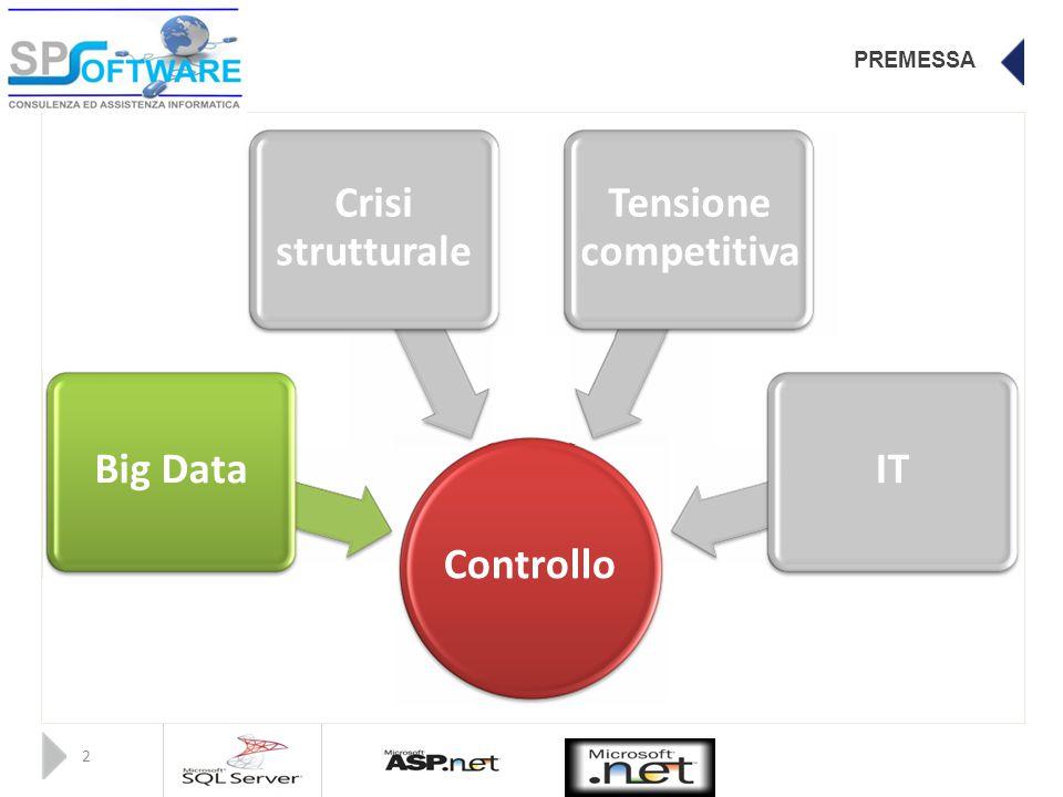 PREMESSA CrisiTensione strutturalecompetitiva Big DataIT Controllo 2