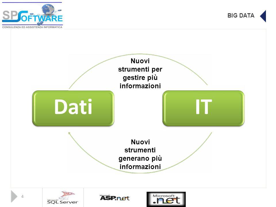 BIG DATA Nuovi strumenti per gestire più informazioni DatiIT Nuovi strumenti generano più informazioni 4