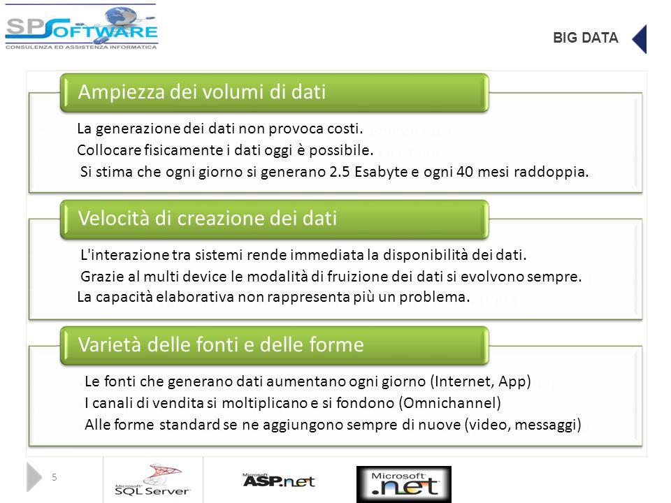 BIG DATA Ampiezza dei volumi di dati La generazione dei dati non provoca costi.