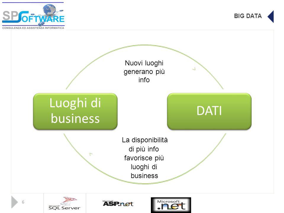 BIG DATA Nuovi luoghi generano più info Luoghi di DATI business La disponibilità di più info favorisce più luoghi di business 6