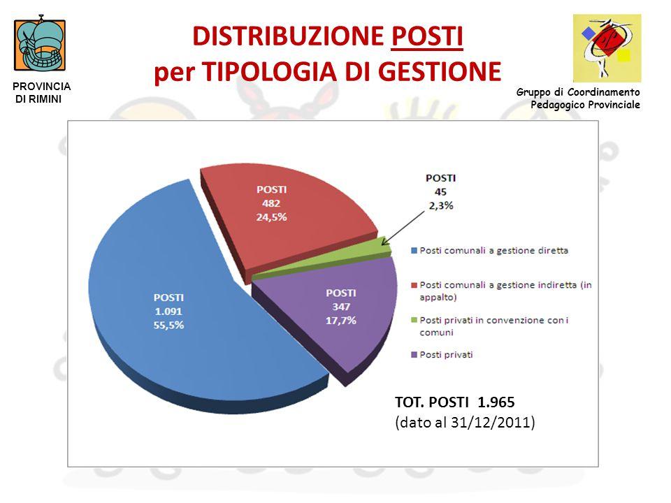 DISTRIBUZIONE POSTI per TIPOLOGIA DI GESTIONE PROVINCIA DI RIMINI Gruppo di Coordinamento Pedagogico Provinciale TOT. POSTI 1.965 (dato al 31/12/2011)