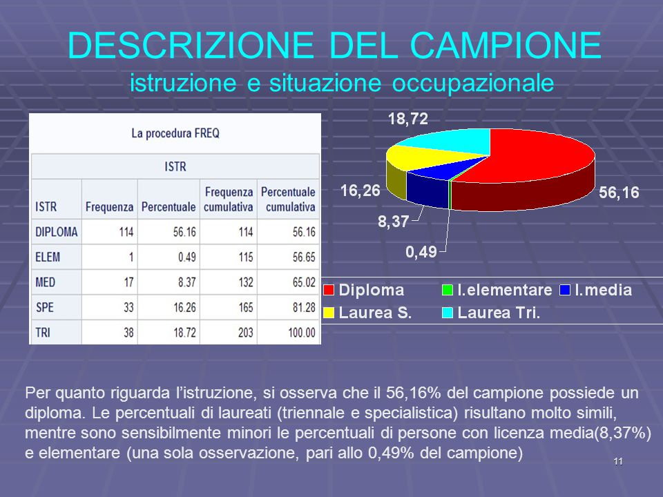DESCRIZIONE DEL CAMPIONE istruzione e situazione occupazionale Per quanto riguarda l'istruzione, si osserva che il 56,16% del campione possiede un diploma.