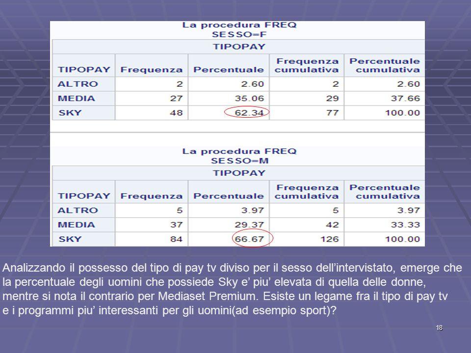 Analizzando il possesso del tipo di pay tv diviso per il sesso dell'intervistato, emerge che la percentuale degli uomini che possiede Sky e' piu' elevata di quella delle donne, mentre si nota il contrario per Mediaset Premium.