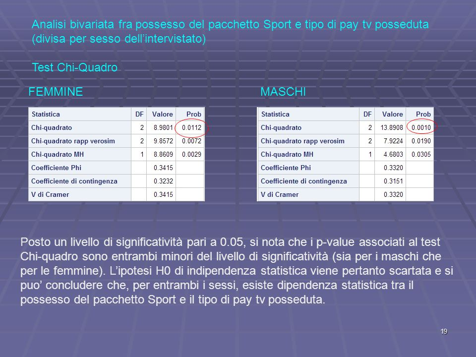 Analisi bivariata fra possesso del pacchetto Sport e tipo di pay tv posseduta (divisa per sesso dell'intervistato) Test Chi-Quadro FEMMINEMASCHI Posto