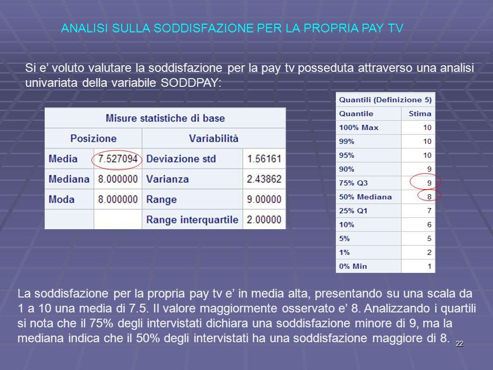 ANALISI SULLA SODDISFAZIONE PER LA PROPRIA PAY TV Si e' voluto valutare la soddisfazione per la pay tv posseduta attraverso una analisi univariata della variabile SODDPAY: La soddisfazione per la propria pay tv e' in media alta, presentando su una scala da 1 a 10 una media di 7.5.