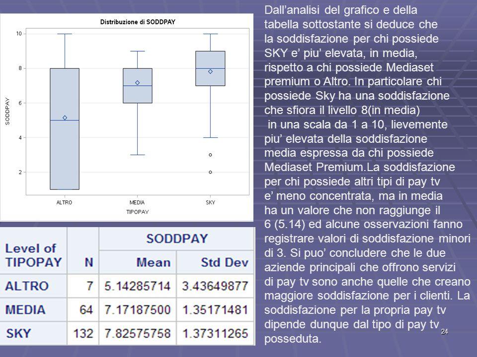Dall'analisi del grafico e della tabella sottostante si deduce che la soddisfazione per chi possiede SKY e' piu' elevata, in media, rispetto a chi possiede Mediaset premium o Altro.