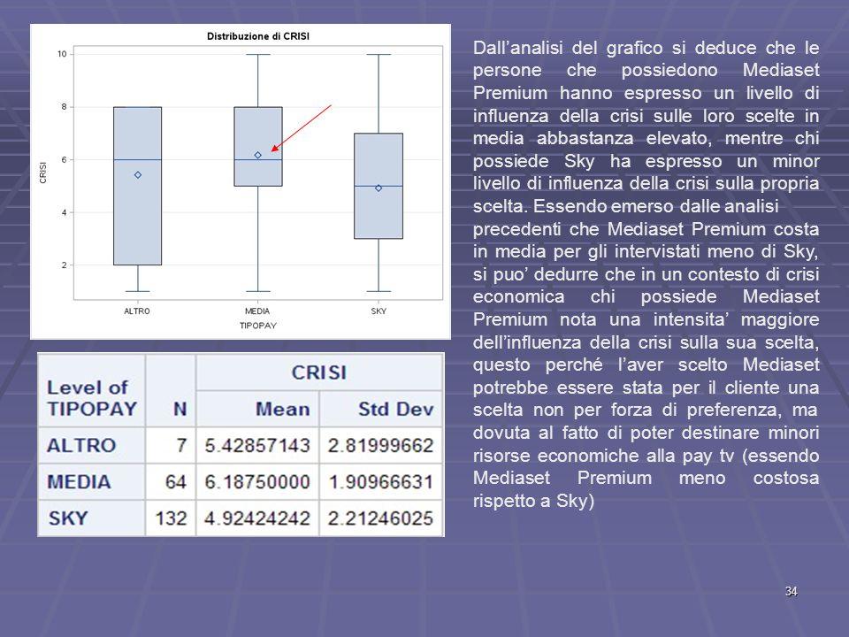 Dall'analisi del grafico si deduce che le persone che possiedono Mediaset Premium hanno espresso un livello di influenza della crisi sulle loro scelte in media abbastanza elevato, mentre chi possiede Sky ha espresso un minor livello di influenza della crisi sulla propria scelta.