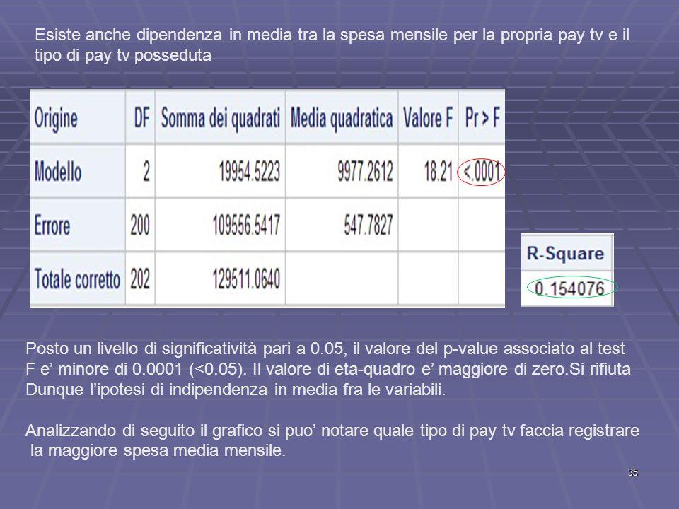 Esiste anche dipendenza in media tra la spesa mensile per la propria pay tv e il tipo di pay tv posseduta Posto un livello di significatività pari a 0.05, il valore del p-value associato al test F e' minore di 0.0001 (<0.05).