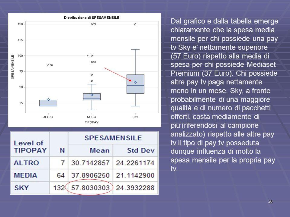 Dal grafico e dalla tabella emerge chiaramente che la spesa media mensile per chi possiede una pay tv Sky e' nettamente superiore (57 Euro) rispetto alla media di spesa per chi possiede Mediaset Premium (37 Euro).
