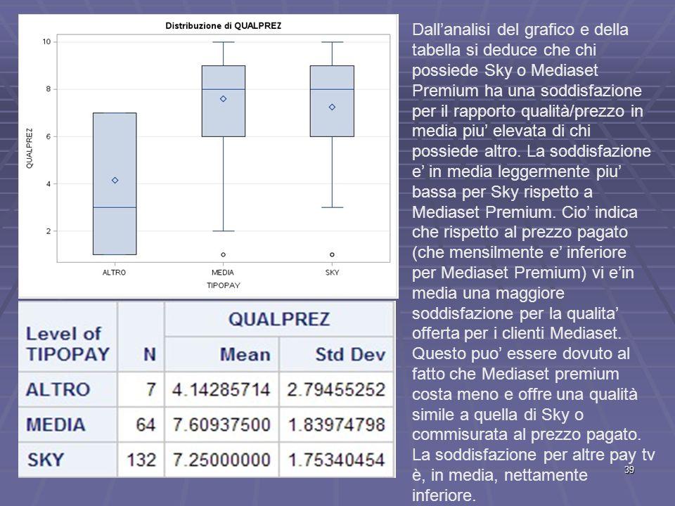 Dall'analisi del grafico e della tabella si deduce che chi possiede Sky o Mediaset Premium ha una soddisfazione per il rapporto qualità/prezzo in media piu' elevata di chi possiede altro.