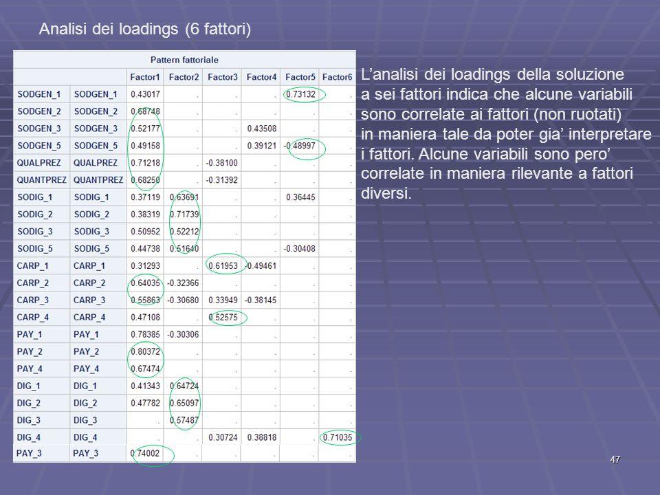 Analisi dei loadings (6 fattori) L'analisi dei loadings della soluzione a sei fattori indica che alcune variabili sono correlate ai fattori (non ruotati) in maniera tale da poter gia' interpretare i fattori.