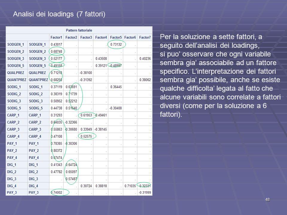 Analisi dei loadings (7 fattori) Per la soluzione a sette fattori, a seguito dell'analisi dei loadings, si puo' osservare che ogni variabile sembra gia' associabile ad un fattore specifico.