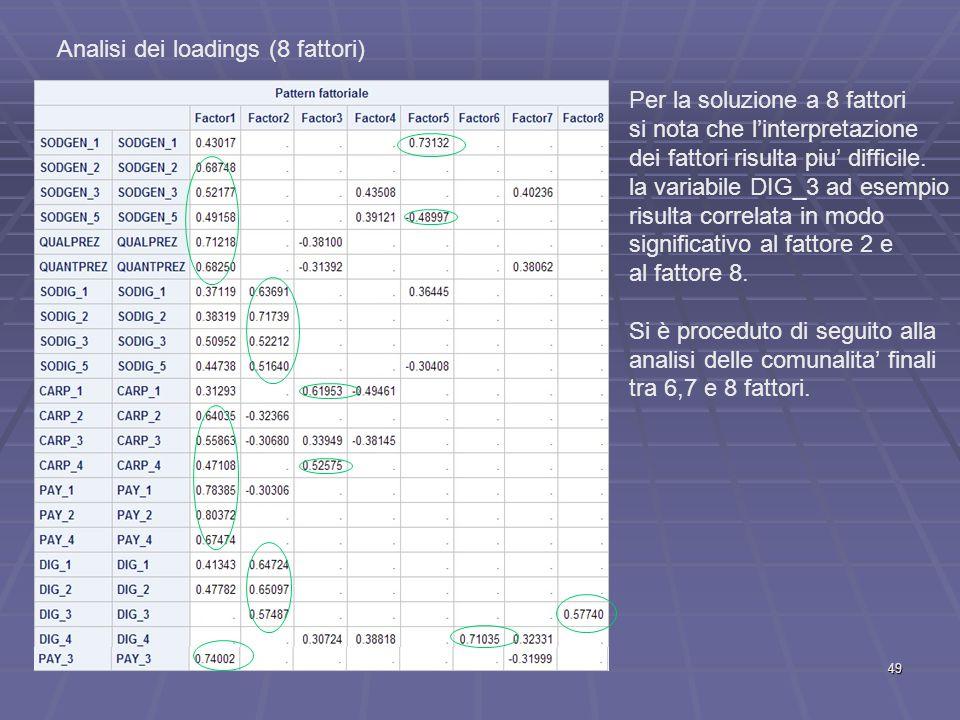 Analisi dei loadings (8 fattori) Per la soluzione a 8 fattori si nota che l'interpretazione dei fattori risulta piu' difficile.
