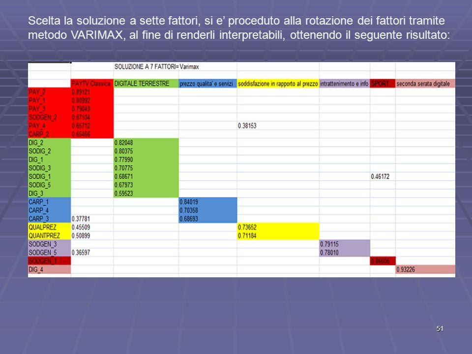 Scelta la soluzione a sette fattori, si e' proceduto alla rotazione dei fattori tramite metodo VARIMAX, al fine di renderli interpretabili, ottenendo il seguente risultato: 51