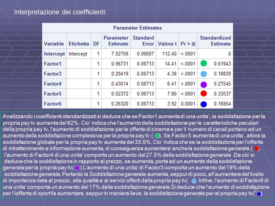 Interpretazione dei coefficienti: Analizzando i coefficienti standardizzati si deduce che se Factor1 aumenta di una unita', la soddisfazione per la propria pay tv aumenta del 62%.