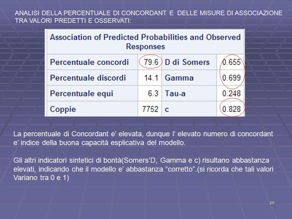 La percentuale di Concordant e' elevata, dunque l' elevato numero di concordant e' indice della buona capacità esplicativa del modello.