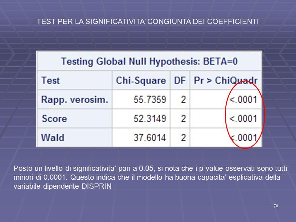 TEST PER LA SIGNIFICATIVITA' CONGIUNTA DEI COEFFICIENTI Posto un livello di significativita' pari a 0.05, si nota che i p-value osservati sono tutti minori di 0.0001.