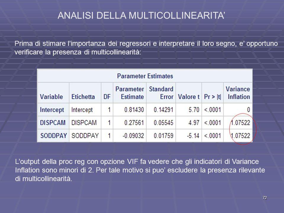 ANALISI DELLA MULTICOLLINEARITA' Prima di stimare l'importanza dei regressori e interpretare il loro segno, e' opportuno verificare la presenza di multicollinearità: L'output della proc reg con opzione VIF fa vedere che gli indicatori di Variance Inflation sono minori di 2.