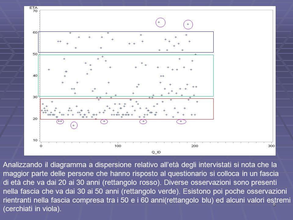 Analizzando il diagramma a dispersione relativo all'età degli intervistati si nota che la maggior parte delle persone che hanno risposto al questionario si colloca in un fascia di età che va dai 20 ai 30 anni (rettangolo rosso).