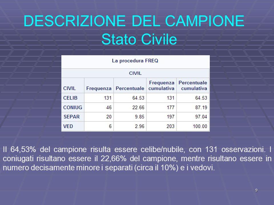 DESCRIZIONE DEL CAMPIONE Stato Civile Il 64,53% del campione risulta essere celibe/nubile, con 131 osservazioni.