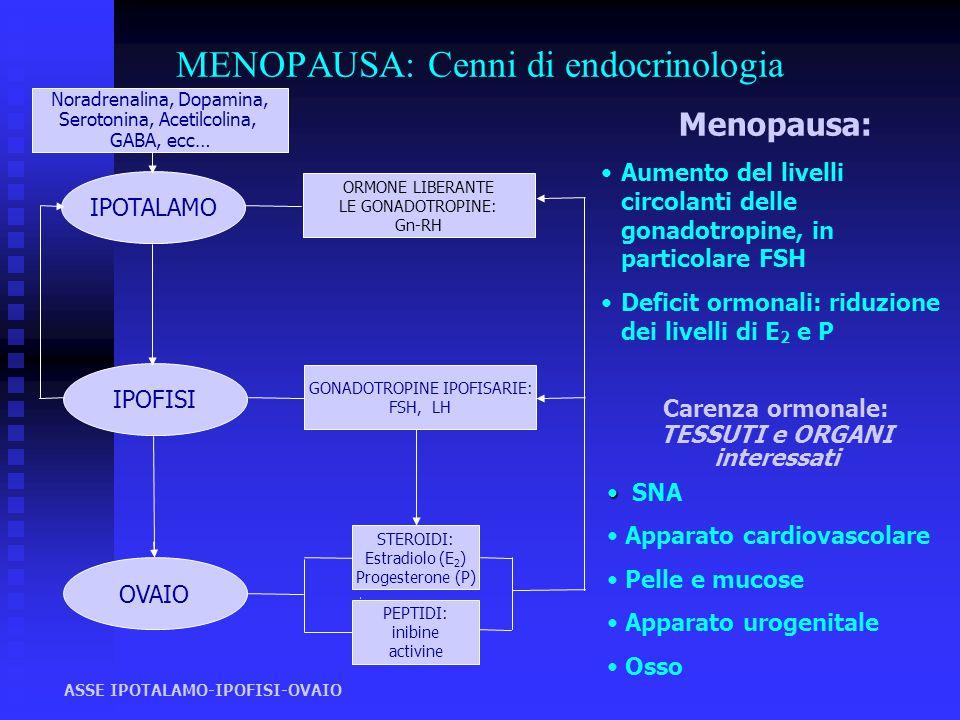 MENOPAUSA: Cenni di endocrinologia ASSE IPOTALAMO-IPOFISI-OVAIO OVAIO STEROIDI: Estradiolo (E 2 ) Progesterone (P) PEPTIDI: inibine activine IPOFISI