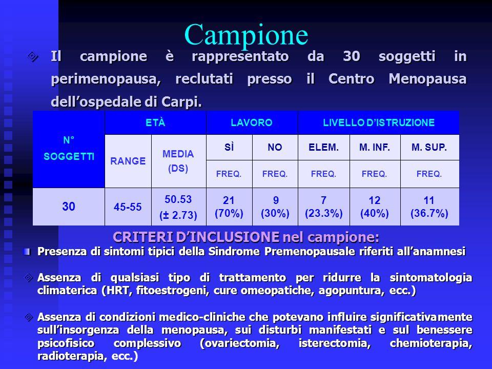 Campione  Il campione è rappresentato da 30 soggetti in perimenopausa, reclutati presso il Centro Menopausa dell'ospedale di Carpi. FREQ. 11 (36.7%)