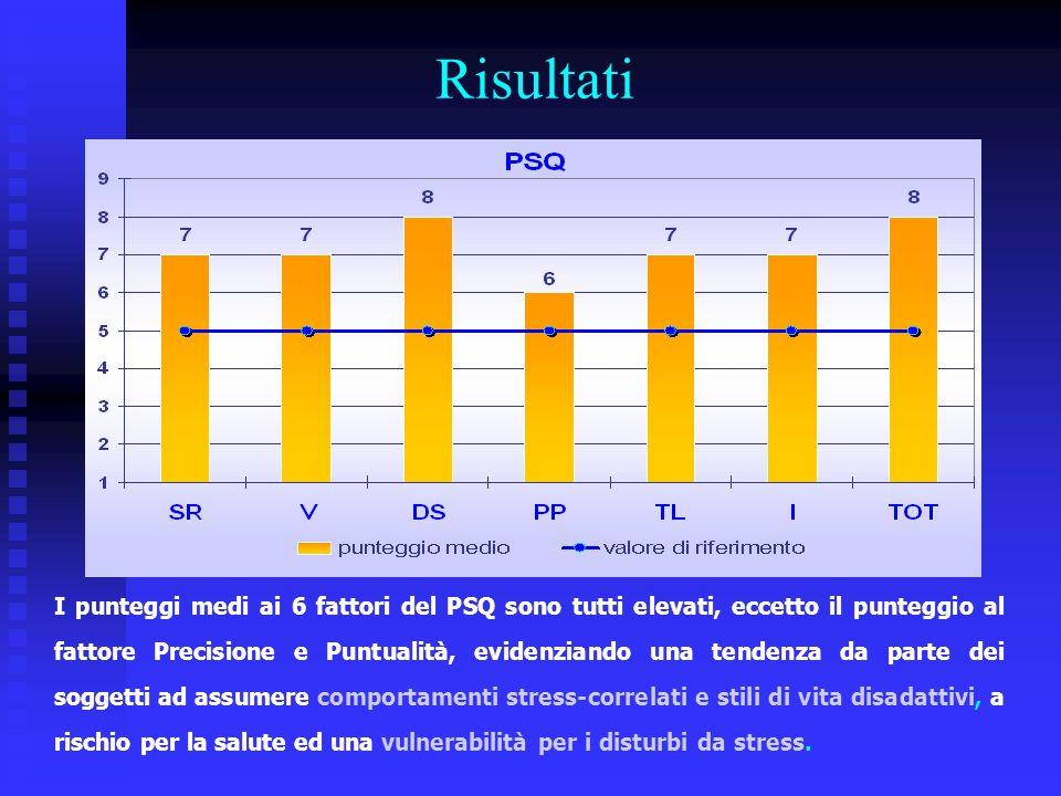 Risultati I punteggi medi ai 6 fattori del PSQ sono tutti elevati, eccetto il punteggio al fattore Precisione e Puntualità, evidenziando una tendenza
