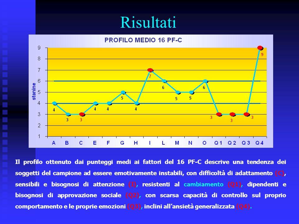 Risultati Il profilo ottenuto dai punteggi medi ai fattori del 16 PF-C descrive una tendenza dei soggetti del campione ad essere emotivamente instabil