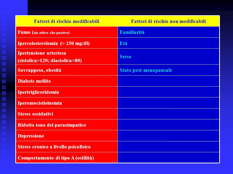 Comportamento di tipo A (ostilità) Stress cronico a livello psicofisico Depressione Ridotto tono del parasimpatico Stress ossidativi Iperomocistieine