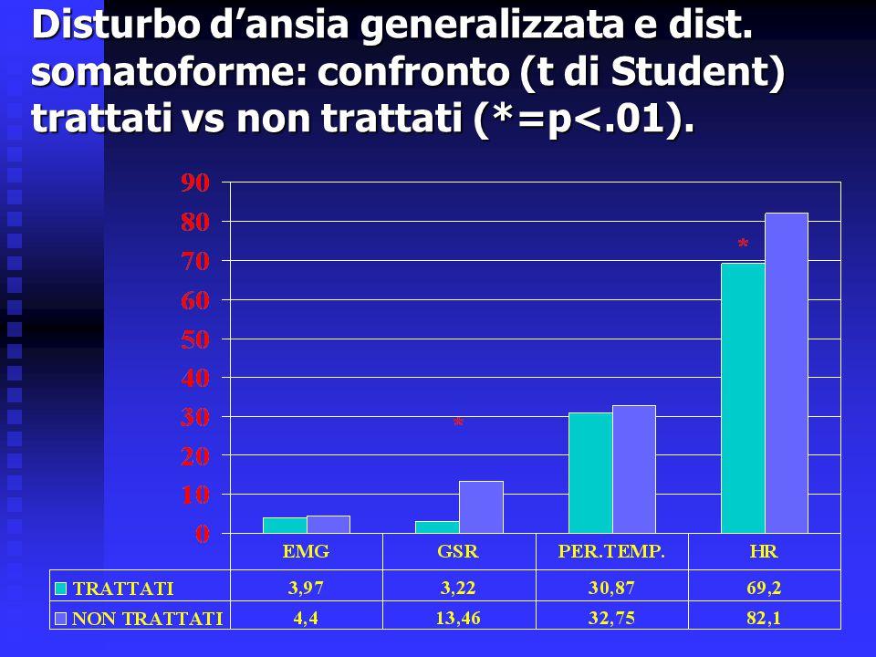 Disturbo d'ansia generalizzata e dist. somatoforme: confronto (t di Student) trattati vs non trattati (*=p<.01).