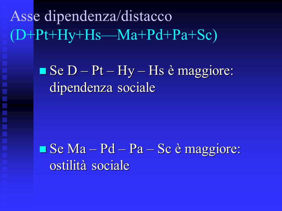 Asse dipendenza/distacco (D+Pt+Hy+Hs—Ma+Pd+Pa+Sc) Se D – Pt – Hy – Hs è maggiore: dipendenza sociale Se D – Pt – Hy – Hs è maggiore: dipendenza socia