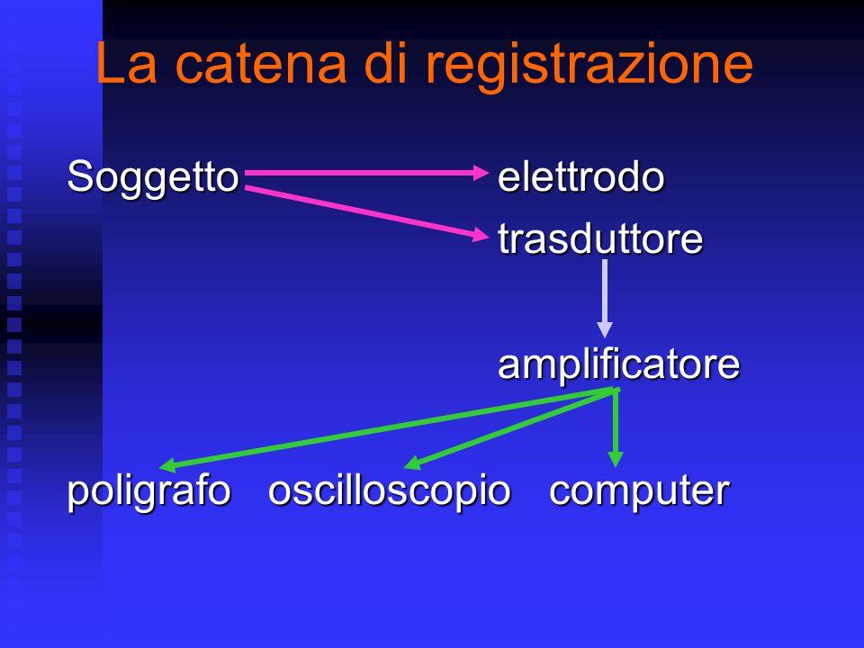 La catena di registrazione Soggetto elettrodo trasduttoreamplificatore poligrafo oscilloscopio computer