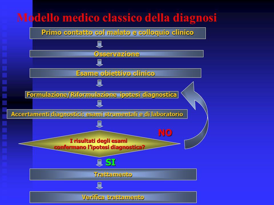 Modello medico classico della diagnosi Primo contatto col malato e colloquio clinico Osservazione Esame obiettivo clinico Accertamenti diagnostici: es
