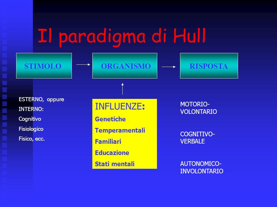 Il paradigma di Hull ORGANISMOSTIMOLORISPOSTA ESTERNO, oppure INTERNO: Cognitivo Fisiologico Fisico, ecc. INFLUENZE: Genetiche Temperamentali Familiar