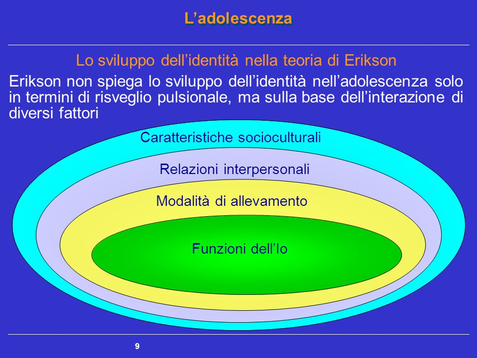 L'adolescenza 10 Concetti principali della teoria di Erikson Sviluppo dell'identità CRISI PSICOSOCIALI Sviluppo dell'identità  8 stadi organizzati in sequenze a cui corrispondono CRISI PSICOSOCIALI, con esito adattivo o disadattivo Identità dell'io Identità dell'io  L'Io svolge diverse funzioni: - organizzare e mediare gli impulsi dell'Es e il Super Io - mantenere l'unitarietà e centralità della persona - garantire flessibilità nel rapporto con l'ambiente Identità personale Identità personale  Il sentimento cosciente che consiste nella percezione della continuità dell'esistenza propria e altrui nel tempo Identità negativa Identità negativa  costituzione di un'identità mediante identificazioni e ruoli non socialmente desiderabili
