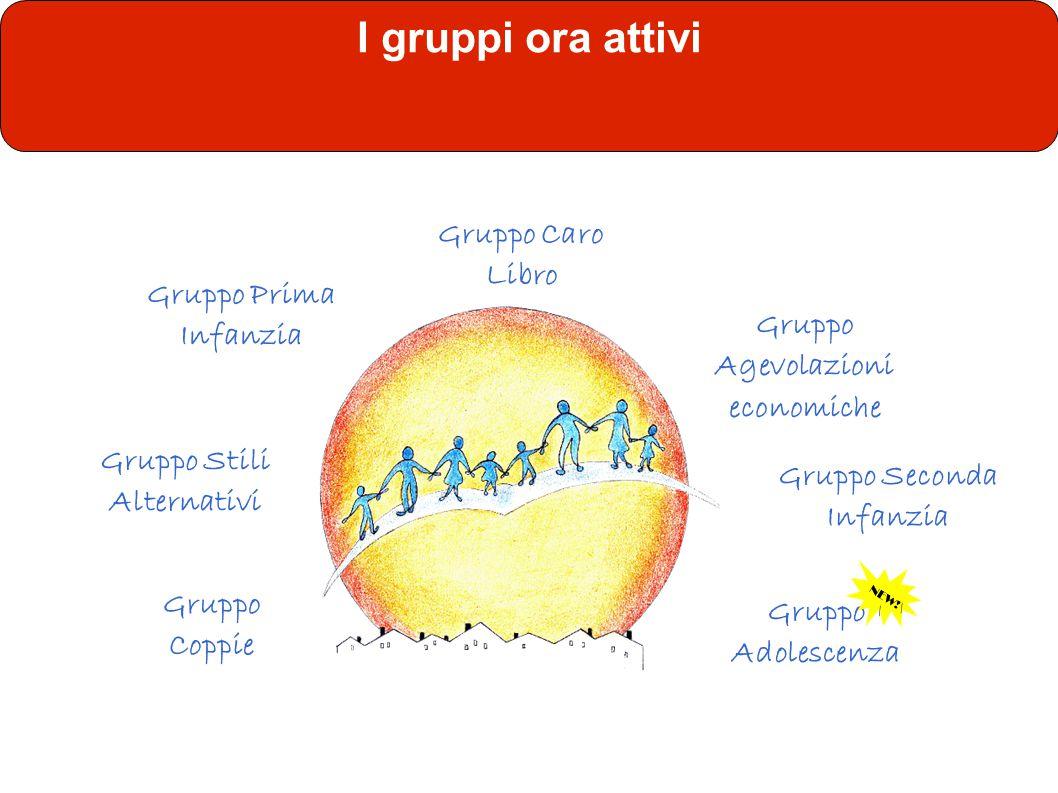 I gruppi ora attivi Gruppo Prima Infanzia Gruppo Caro Libro Gruppo Stili Alternativi Gruppo Agevolazioni economiche Gruppo Seconda Infanzia Gruppo Ado