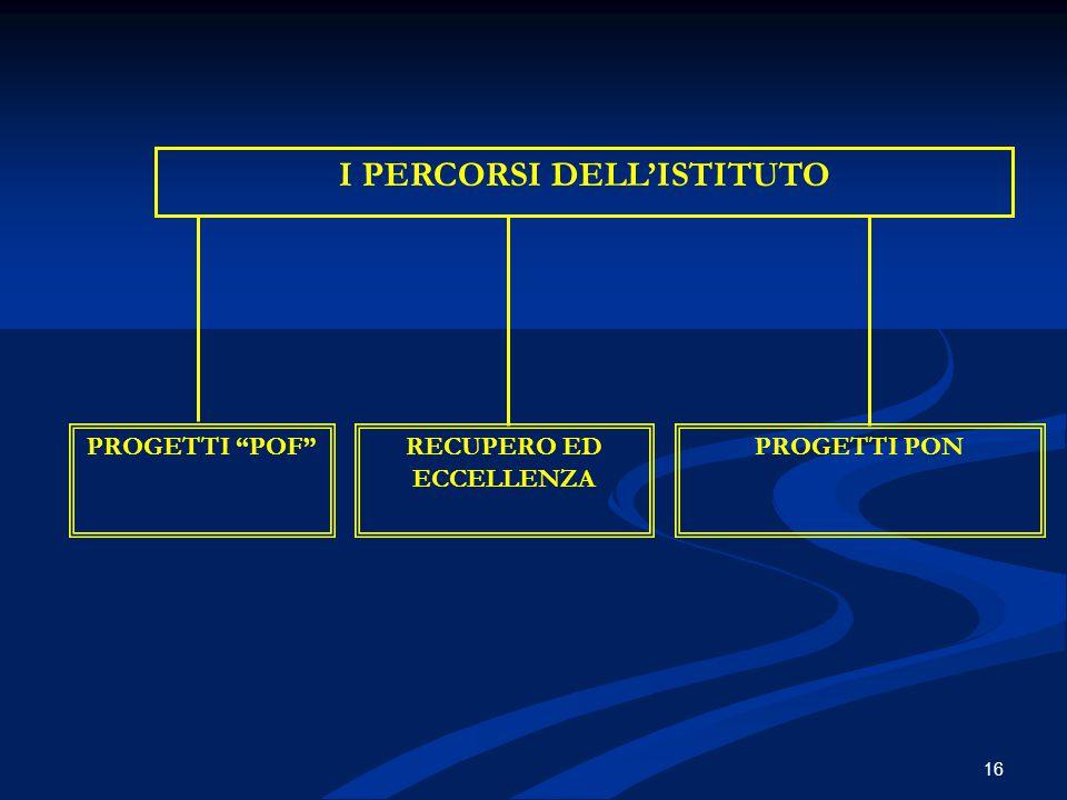 """I PERCORSI DELL'ISTITUTO PROGETTI """"POF""""RECUPERO ED ECCELLENZA PROGETTI PON 16"""
