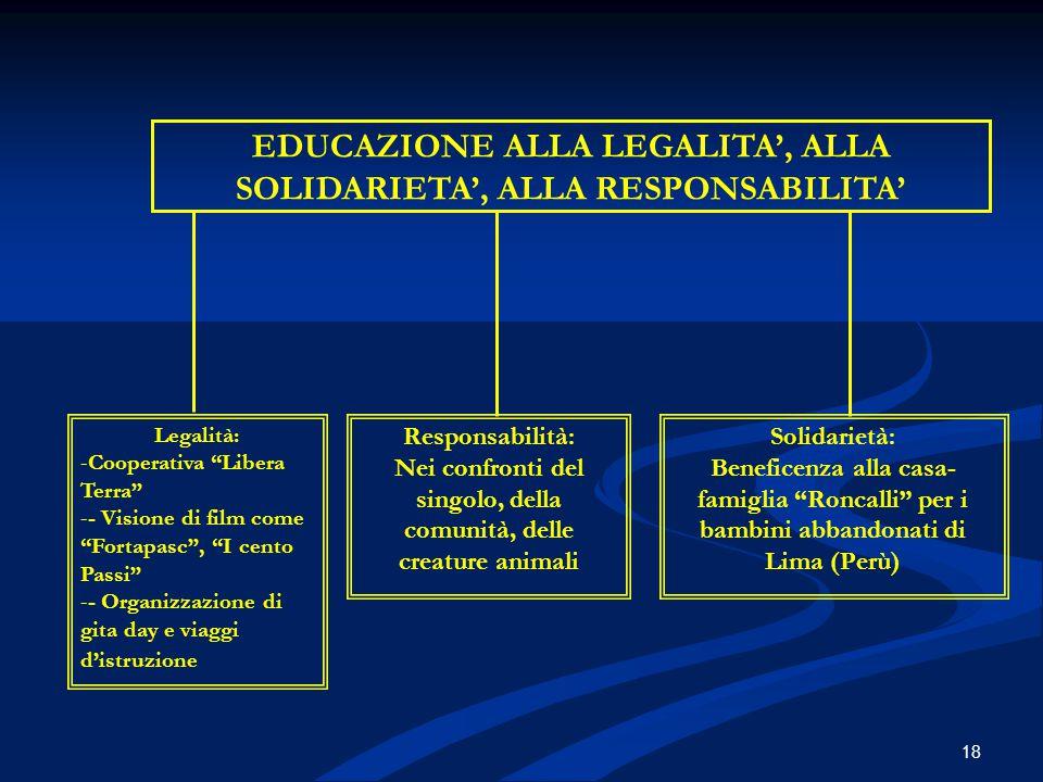 """EDUCAZIONE ALLA LEGALITA', ALLA SOLIDARIETA', ALLA RESPONSABILITA' Legalità: -Cooperativa """"Libera Terra"""" -- Visione di film come """"Fortapasc"""", """"I cento"""