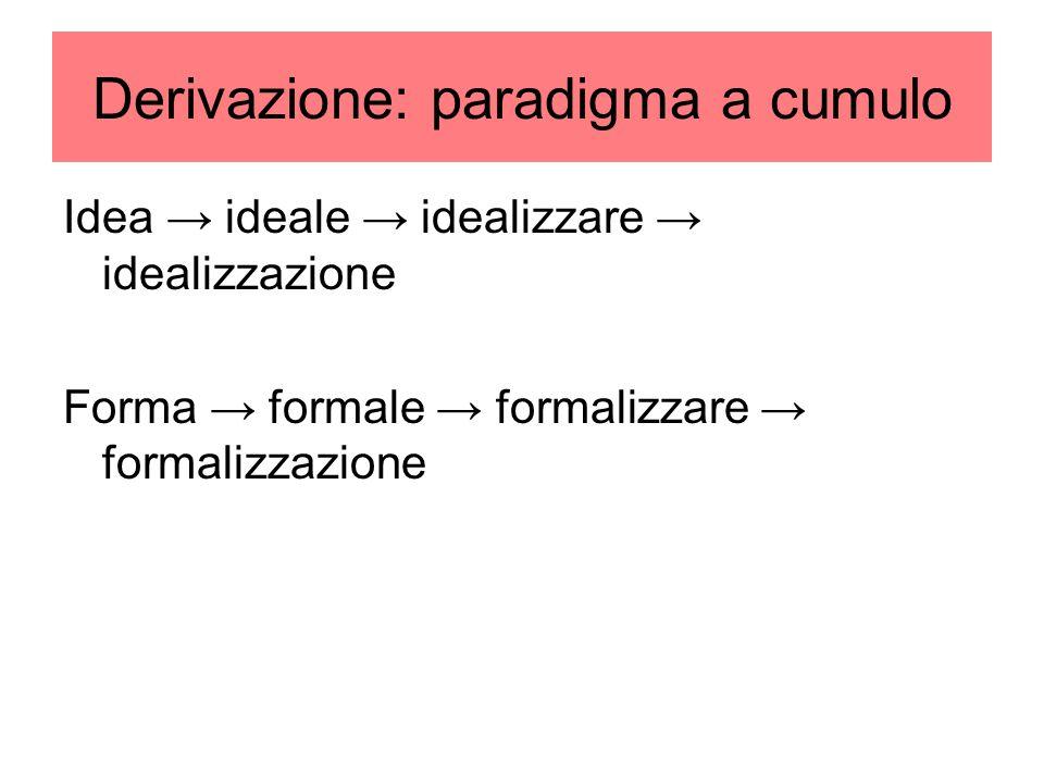 Derivazione: paradigma a cumulo Idea → ideale → idealizzare → idealizzazione Forma → formale → formalizzare → formalizzazione