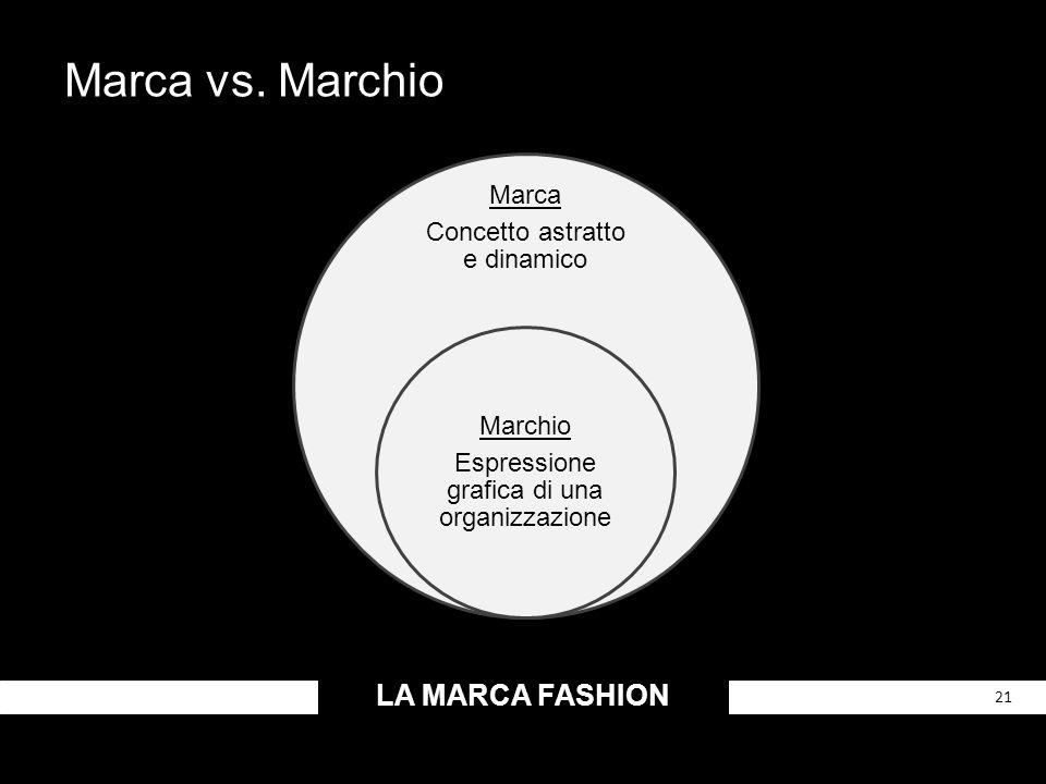 LA MARCA FASHION 21 Marca vs. Marchio Marca Concetto astratto e dinamico Marchio Espressione grafica di una organizzazione