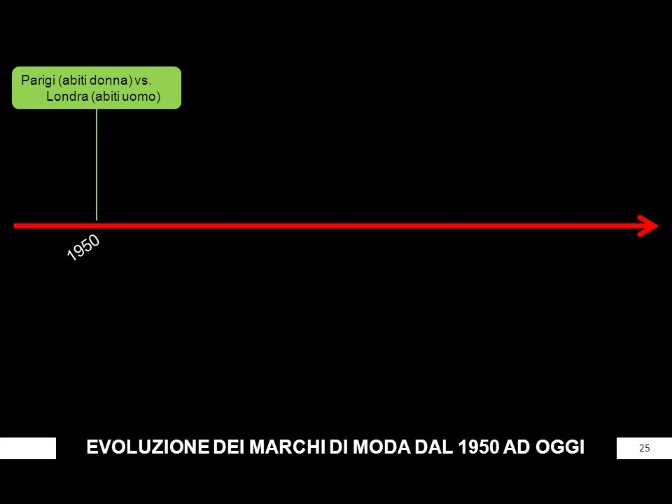 EVOLUZIONE DEI MARCHI DI MODA DAL 1950 AD OGGI 25 Parigi (abiti donna) vs. Londra (abiti uomo) 1950