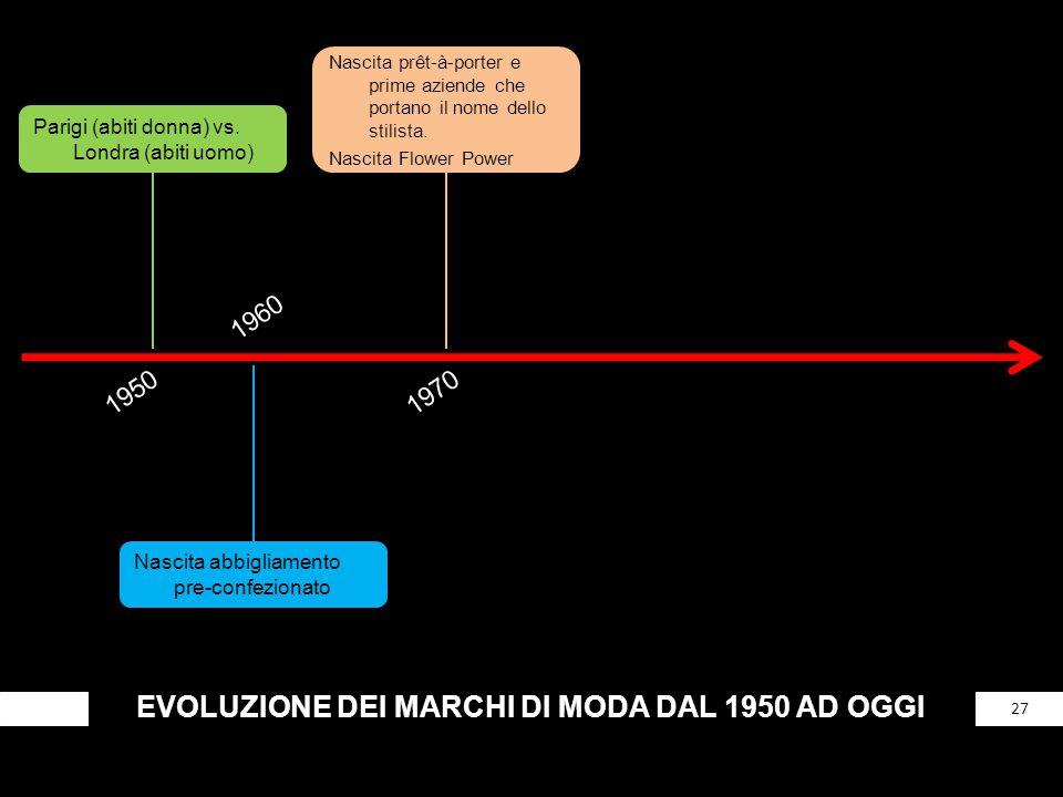 EVOLUZIONE DEI MARCHI DI MODA DAL 1950 AD OGGI 27 Parigi (abiti donna) vs. Londra (abiti uomo) 1950 1960 Nascita abbigliamento pre-confezionato 1970 N