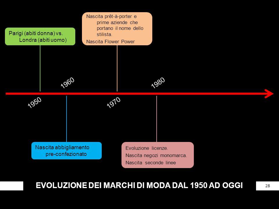 EVOLUZIONE DEI MARCHI DI MODA DAL 1950 AD OGGI 28 Parigi (abiti donna) vs. Londra (abiti uomo) 1950 1960 Nascita abbigliamento pre-confezionato 1970 N