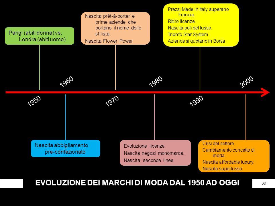 EVOLUZIONE DEI MARCHI DI MODA DAL 1950 AD OGGI 30 Parigi (abiti donna) vs. Londra (abiti uomo) 1950 1960 Nascita abbigliamento pre-confezionato 1970 N