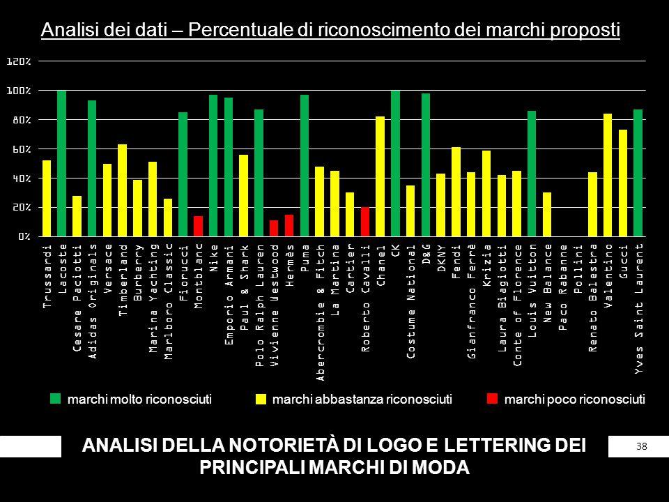 ANALISI DELLA NOTORIETÀ DI LOGO E LETTERING DEI PRINCIPALI MARCHI DI MODA 38 Analisi dei dati – Percentuale di riconoscimento dei marchi proposti marc